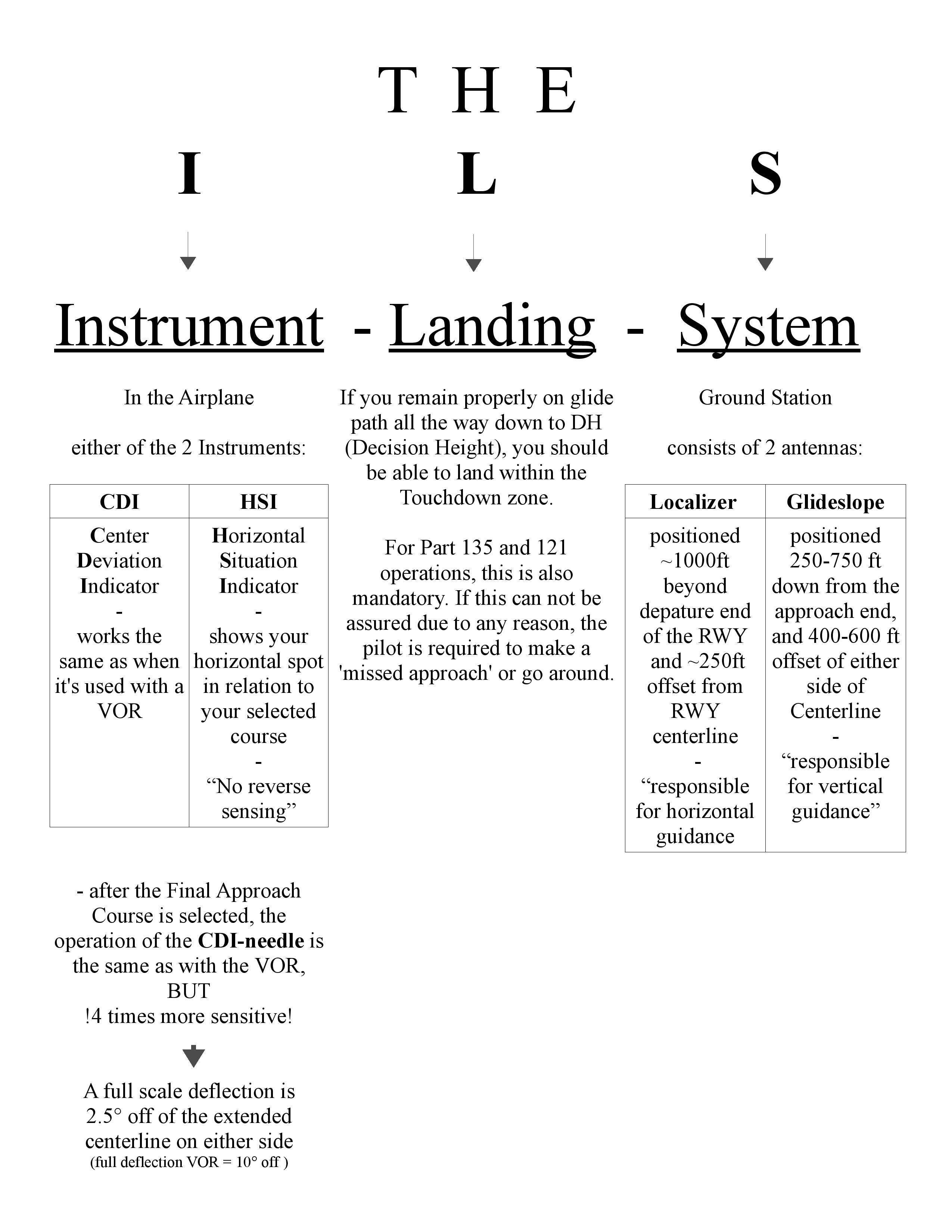 ILS – Instrument Landing System | ifr-review