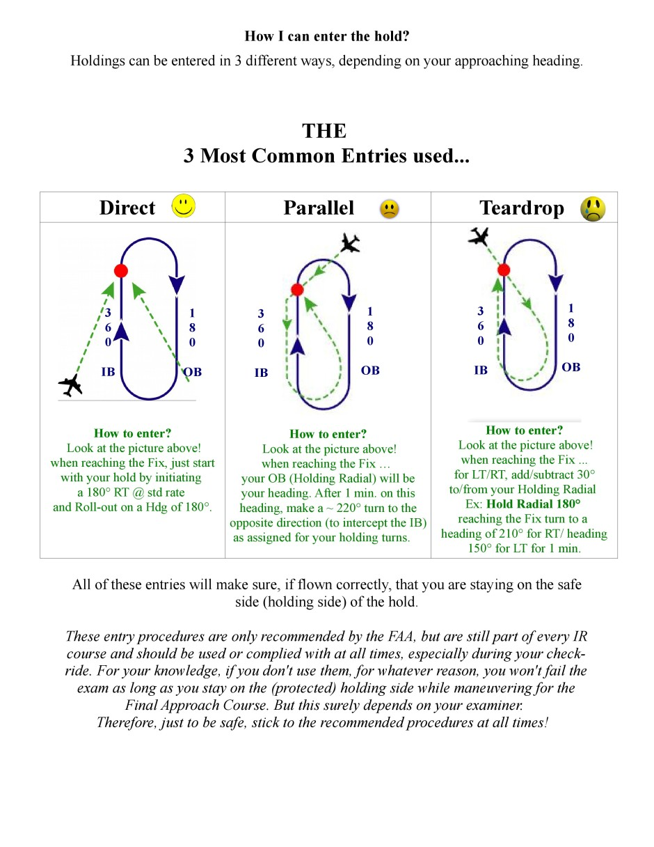 Holding Pattern - Entries - Direct - Parallel - Teardrop
